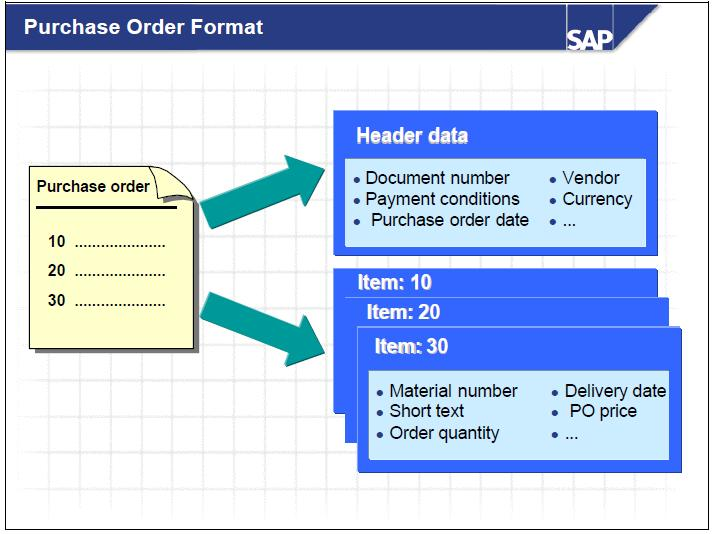 Purchase Order Format - sapmm