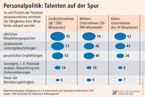 talentmanagement im mittelstand
