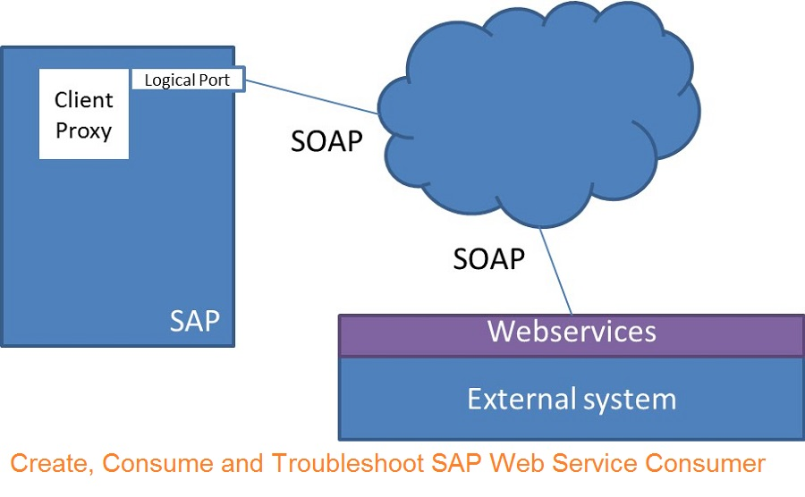 How to create and consume external Web Services from SAP ABAP?