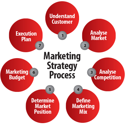 How to Create a Marketing Strategy From Scratch