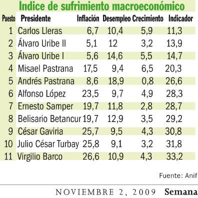 ranking-presidentes