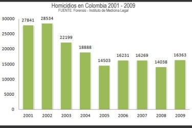 homicidios 2001-2009