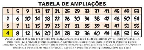 Tabela de Ampliações