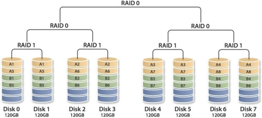 10 Best Raid Recovery Services