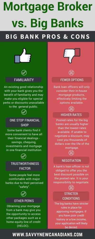 Mortgage Broker vs. Big Bank: Who Should I Choose? – Savvy New Canadians