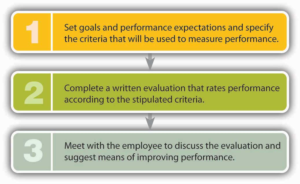 Performance Appraisal - Effective Employee Evaluation Steps