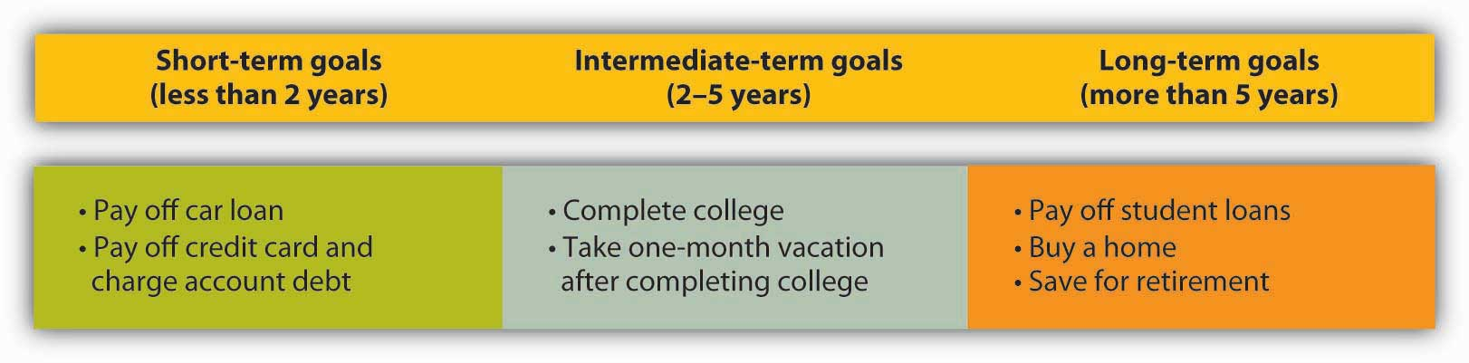 Essay On Longterm Goals Educationshort term and long term goals mba