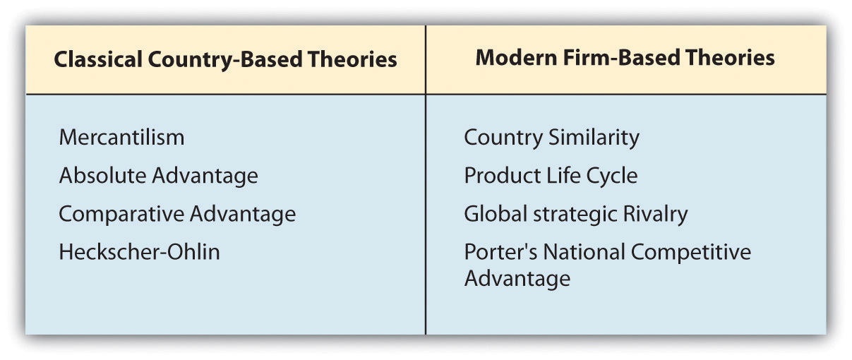 What Is International Trade Theory? - difference between presume and assume