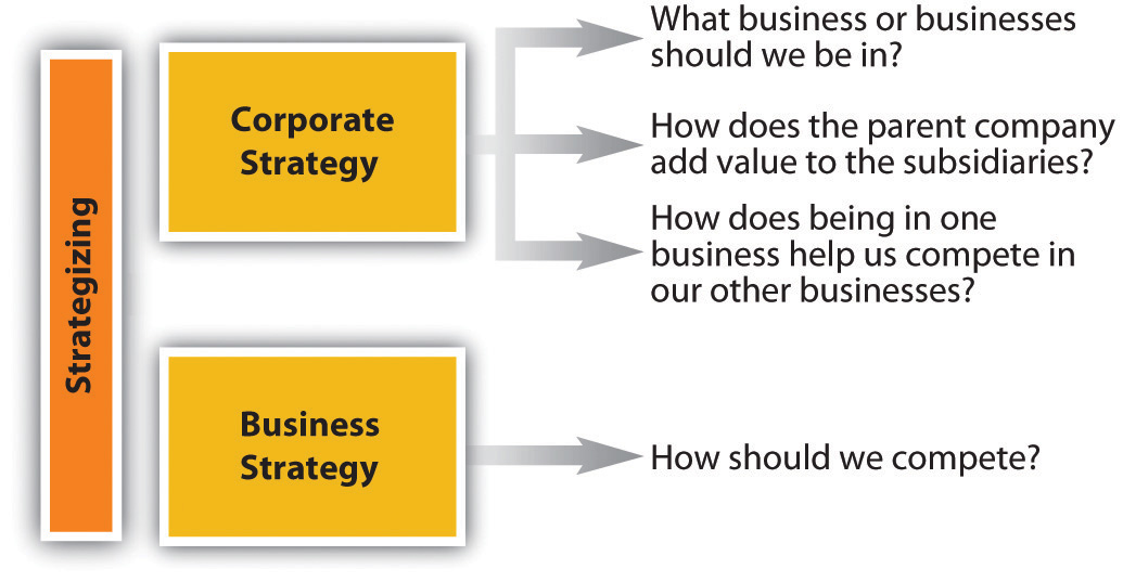 Business and Corporate Strategy