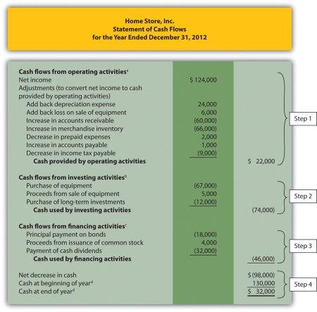 Investing Cash Flow Statement