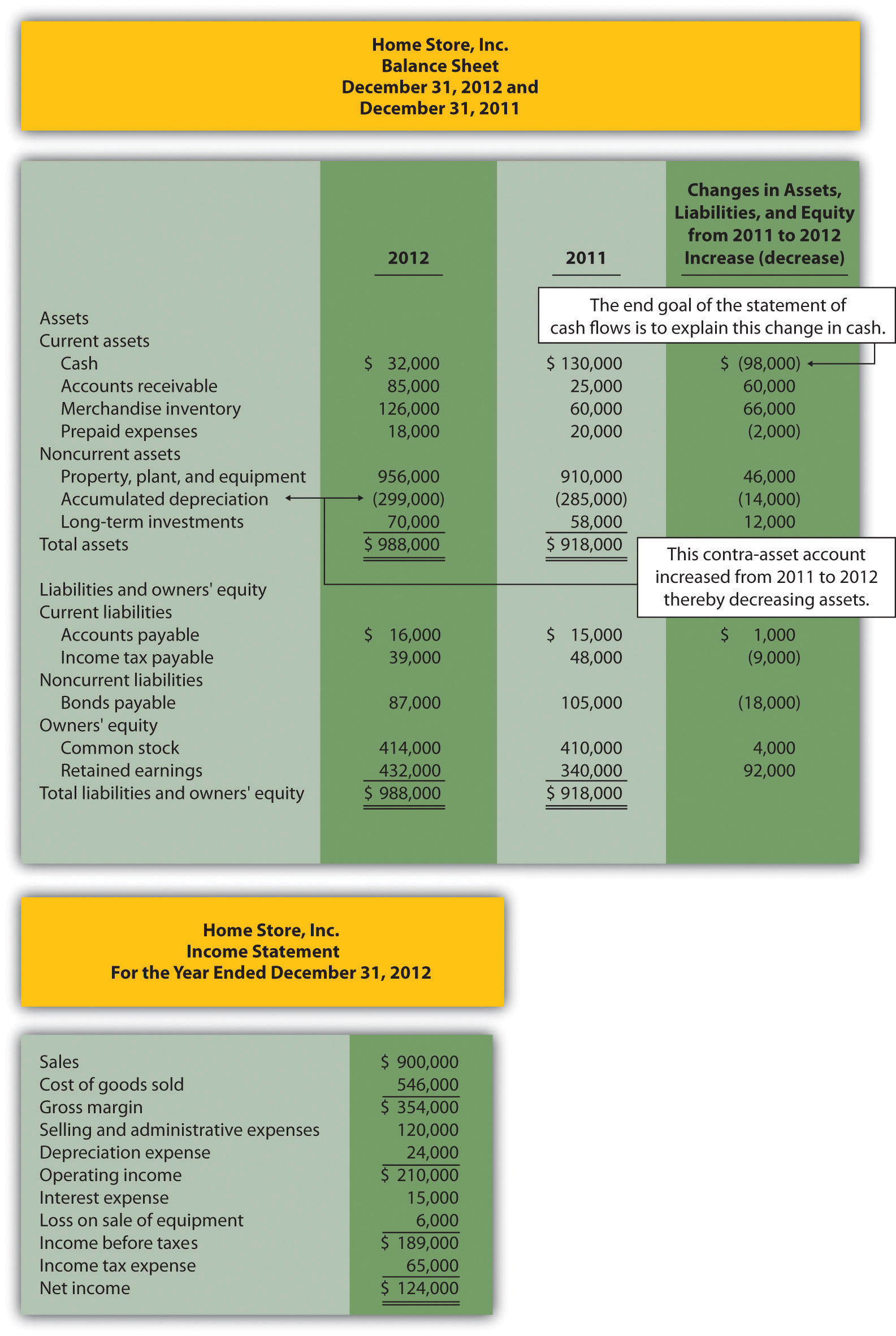 how to analyze a statement of cash flows