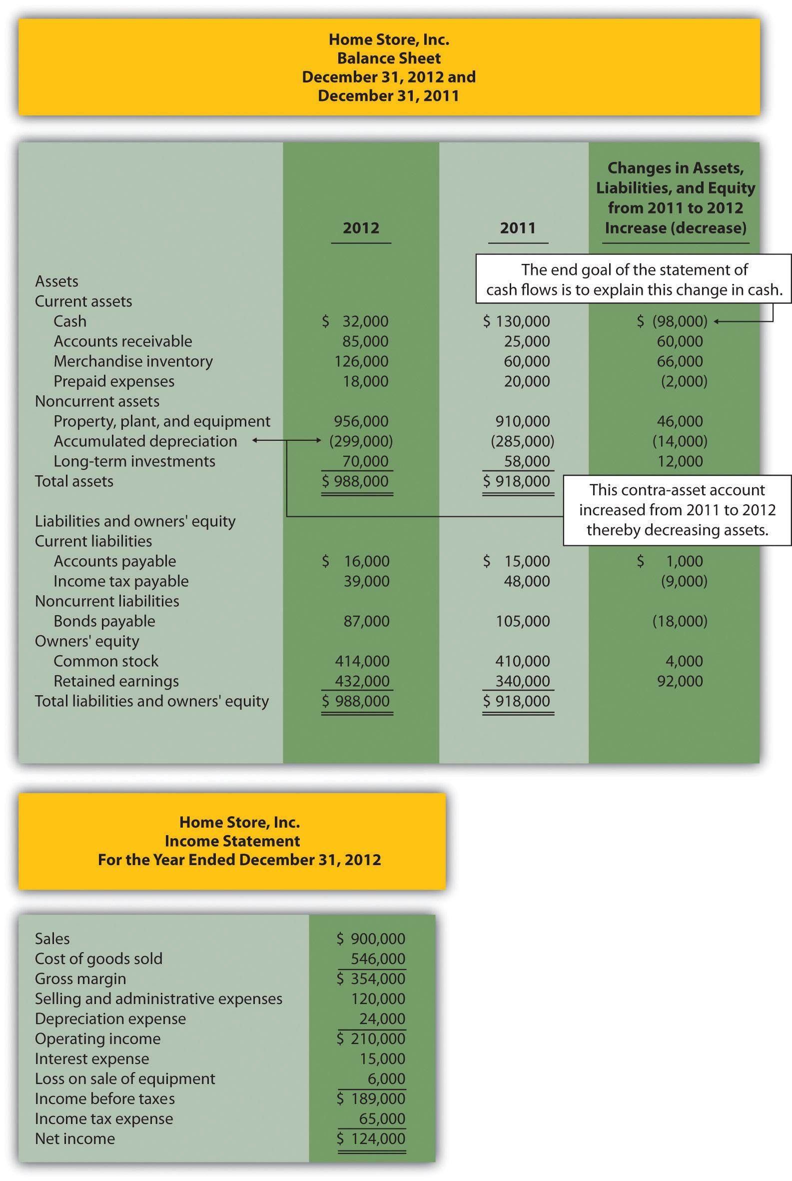 analyze statement of cash flows