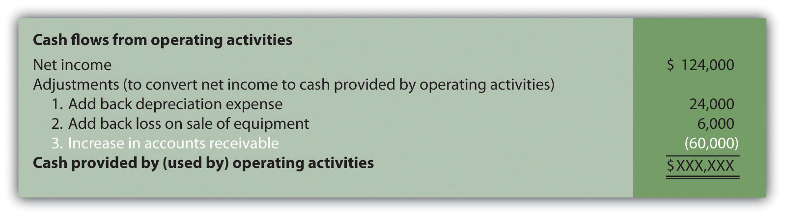 How Is the Statement of Cash Flows Prepared and Used?