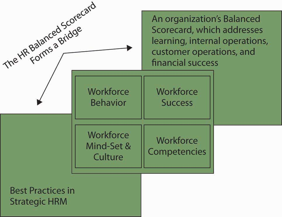 Tying It All Together\u2014Using the HR Balanced Scorecard to Gauge and