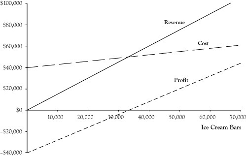 Revenue, Cost, and Profit Functions