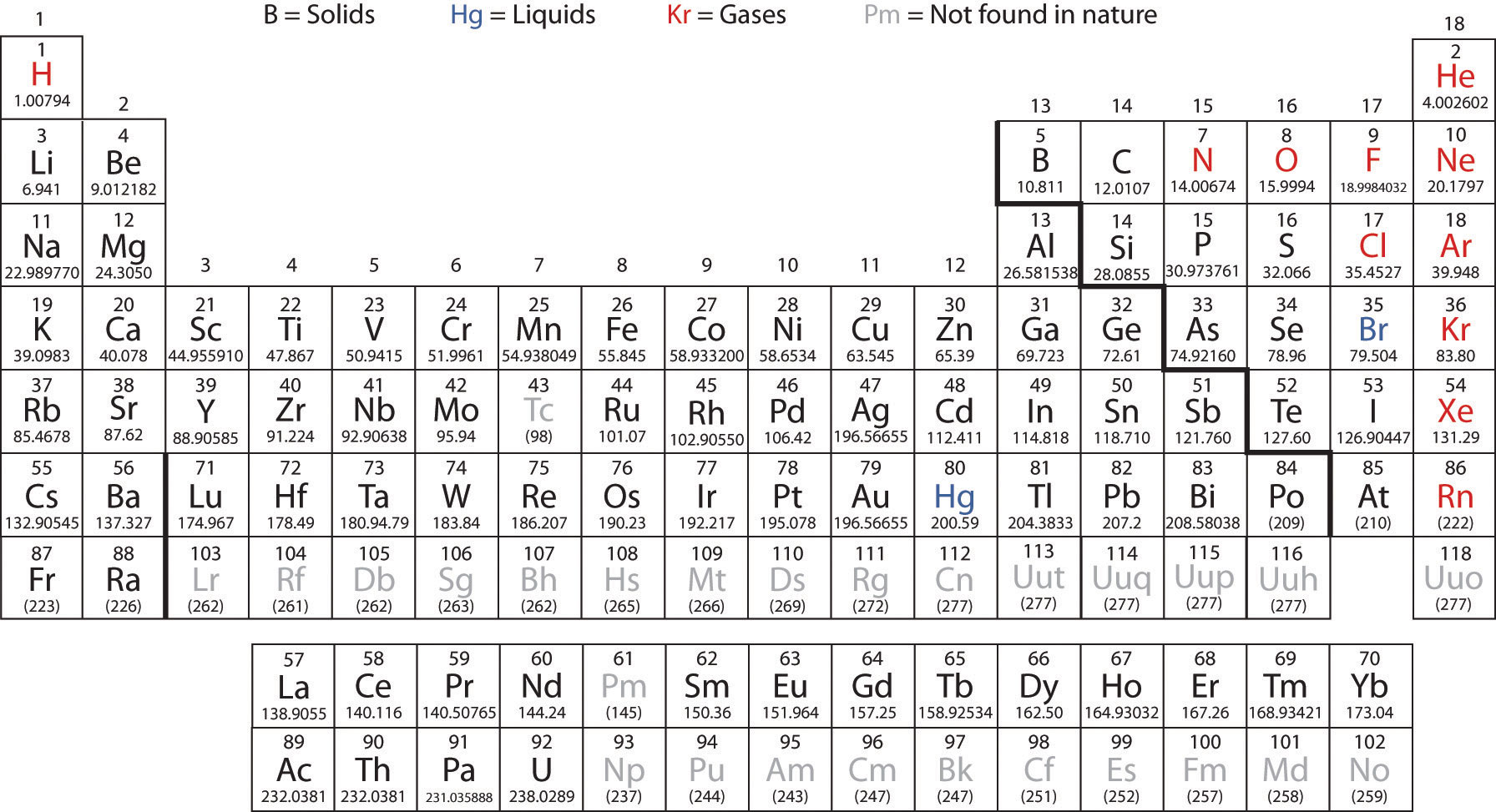 periodic table with charges and atomic mass