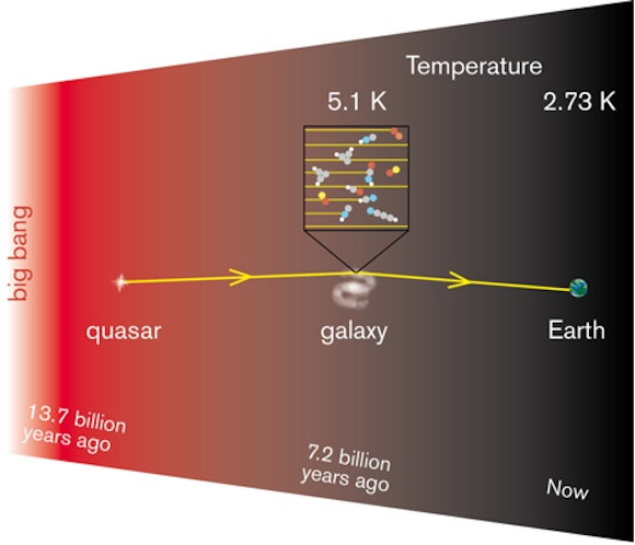 Changes in the radio waves from the background shows the temperature of the gas (Credit: Onsala Space Observatory)