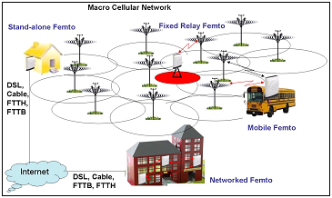 Femtocells at different places (Credit: ict-befemto.eu)