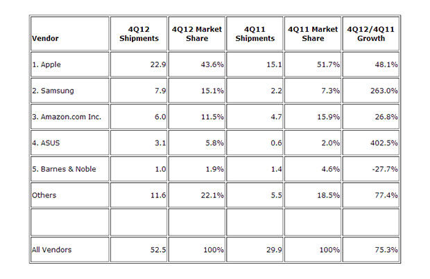 Top 5 Vendors, Worldwide Tablet Shipments, Fourth Quarter 2012 (Preliminary) (Units Shipments are in millions)  (Credit: IDC)