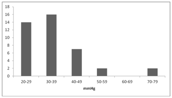 Distribution of maximal systolic blood pressure drops due to head rotation in the patient group. (Credit: Schoon et al.,/PLoS ONE)