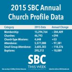 Southern Baptists See Rise in CP Giving, Continued Drop in Baptism/Membership