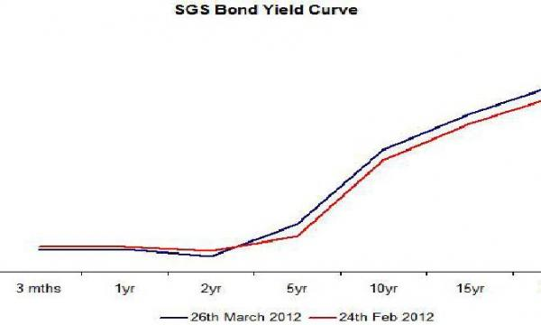 Chart of the Day SGS Bond Yield Curve Singapore Business Review