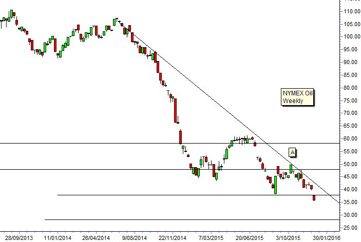 Technical analysis of Nymex crude chart shows oil prices haven\u0027t