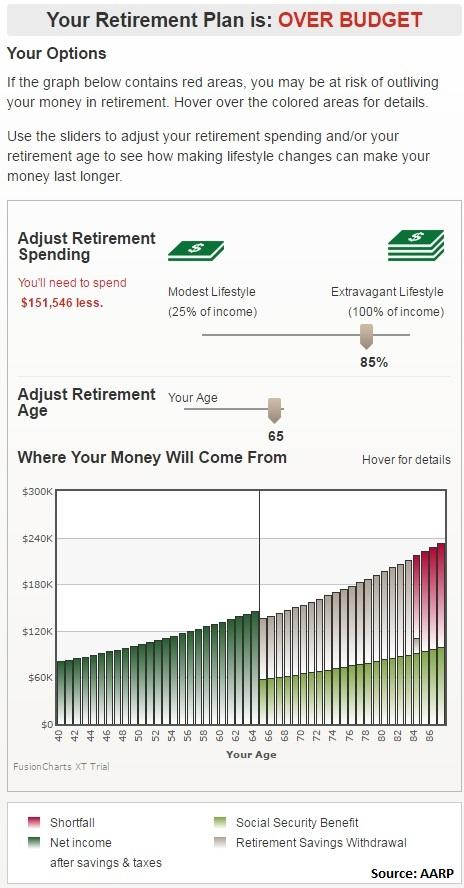 Retirement calculators may not add up