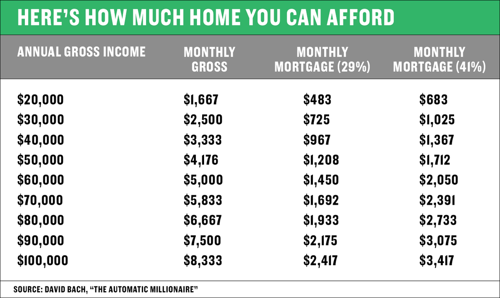 Here\u0027s how to figure out how much home you can afford