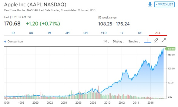 If you put $1,000 in Apple 10 years ago, here\u0027s what you\u0027d have now