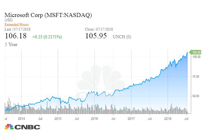 How Microsoft has evolved under Satya Nadella
