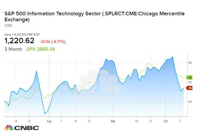 Tech stocks have their worst day since August 2011