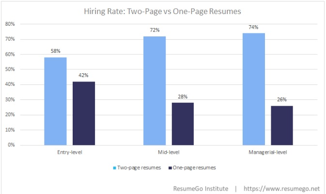 ResumeGo Hiring managers prefer candidates with two-page resumes