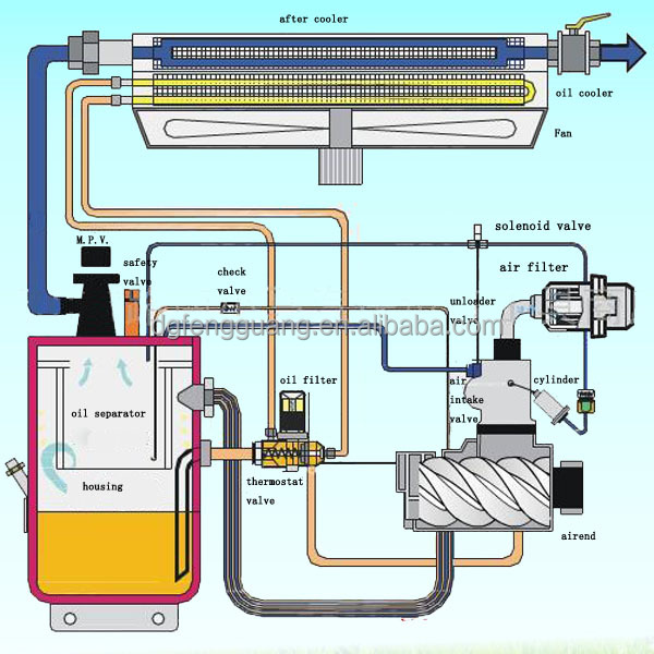 atlas air compressor wiring diagram single phase motor contactor