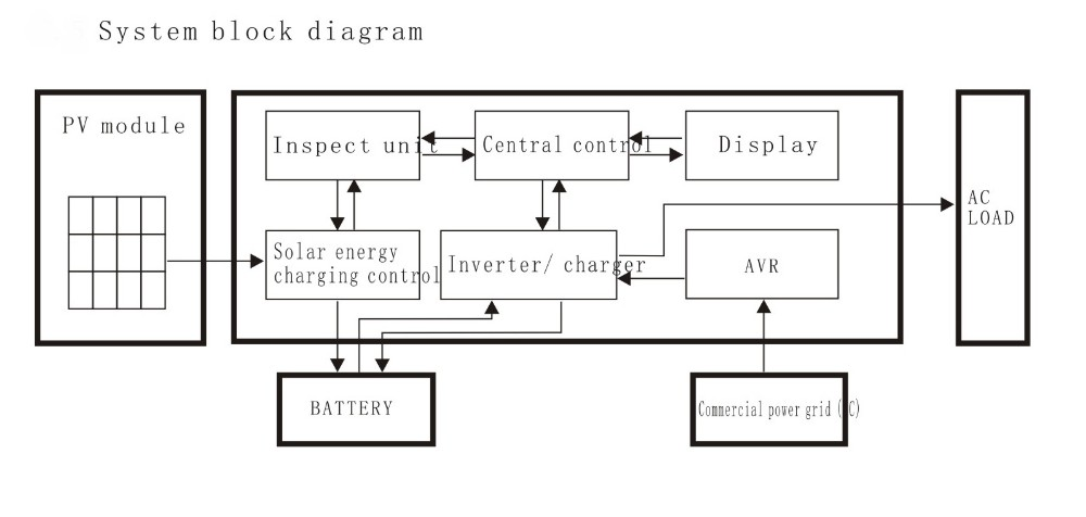 Simple Inverter Circuit Diagrams 1000w Wiring Diagram