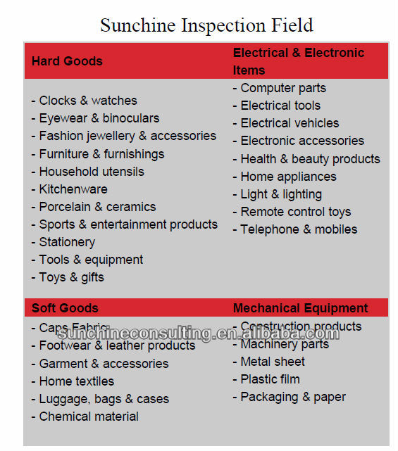 Products Inspection Service And Quality Control Service/ Final