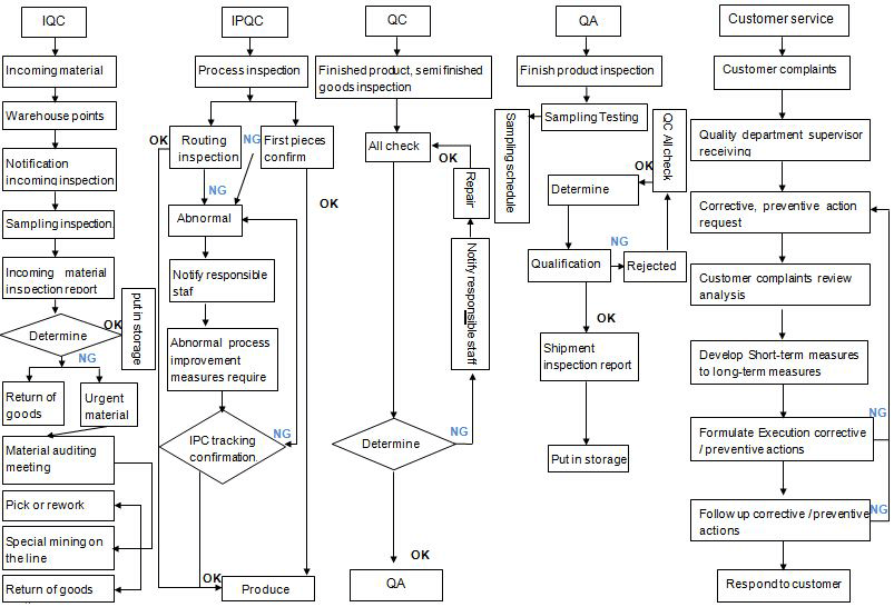 process flow chart for quality assurance