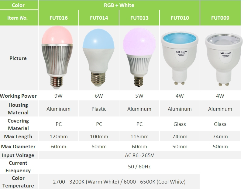 Philips Hue E14 Osram Lightify Hue Bridge | Eiendom I Forstedene