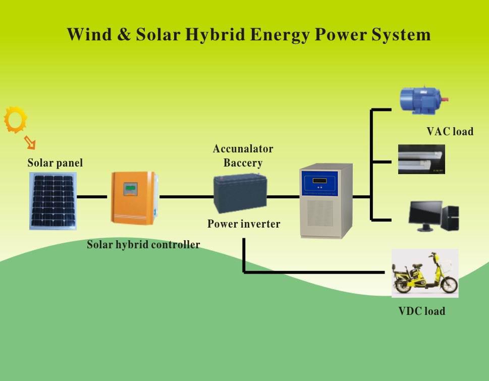 3 Phase Solar Inverter Wiring Diagram Wiring Diagrams