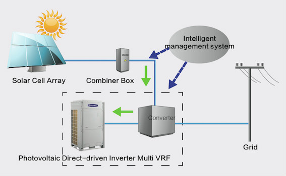 Gree Photovoltaic Powered Vrf Air Conditioner - Buy Photovoltaic