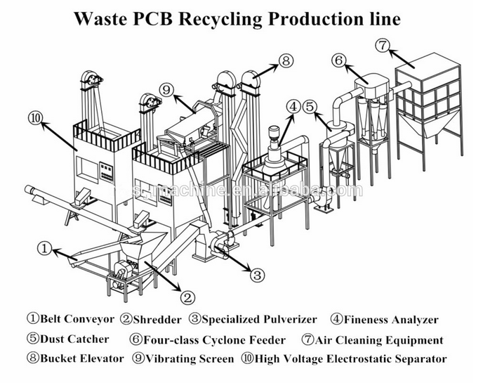 scrap pcb recycling machine buy waste circuit board recycling