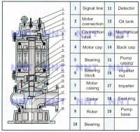 Wq Sewage Pump Equal To Abs Submersible Pump