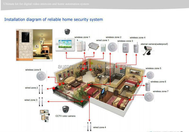 Home Smart Systems Smart Control For Home,smart Home System,home Automation