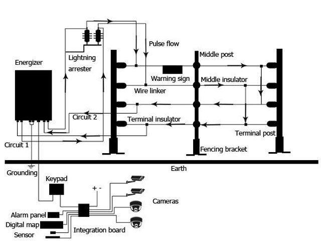 wiring diagram for electric fence installation