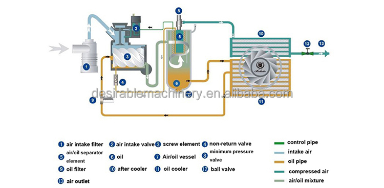 atlas copco wiring diagram atlas copco bolaite hp kw air compressor