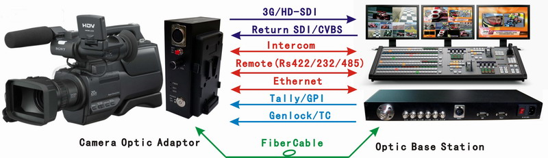 Studio Camera Sdi/tally/intercom/remote Control/genlock/pgm/ethernet