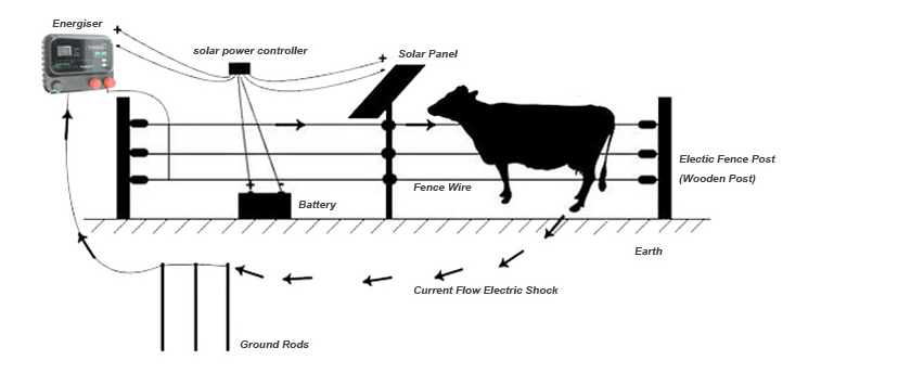 an electric fence is a barrier that uses electric shocks to deter