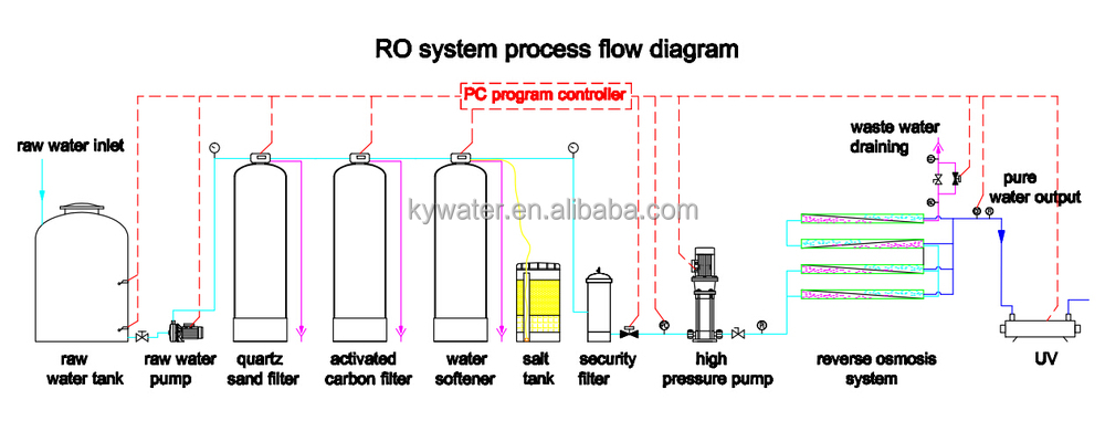 Factory Direct Sales Reverse Osmosis 20,000lph Containerized Mobile