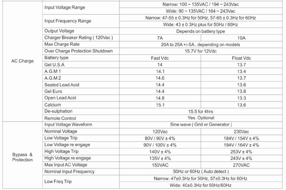 mini size of dcac inverter circuit board 12v to 220v accept