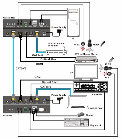 ethernet jack connection